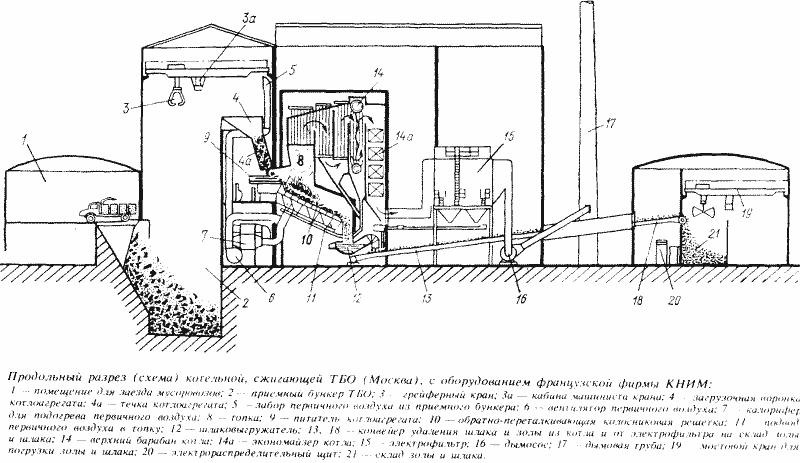 Схема мусоросжигающего завода в Москве