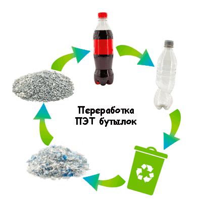 Переработка ПЭТ бутылок