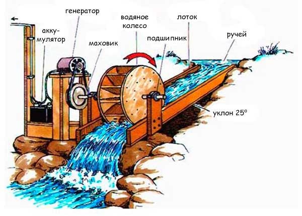 Мини-электростанция