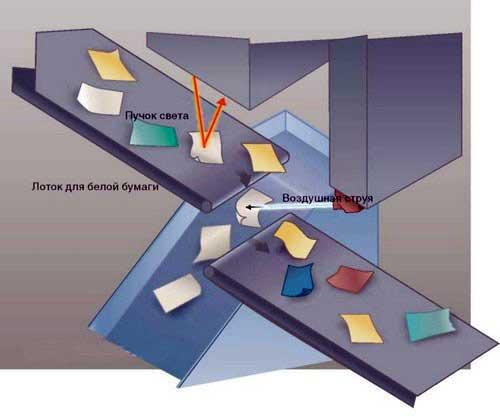 Автоматическая оптическая сортировка бумаги