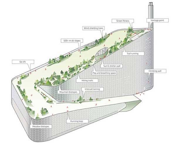 Проект мусоросжигательного завода с горнолижной трассой на крыше