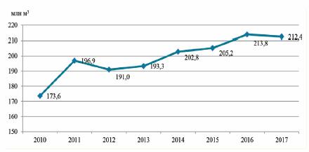 Динамика объема заготовки древесины, 2010-2017 гг.