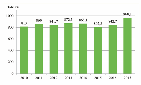 Динамика площади лесовосстановления, 2010-2017 гг.