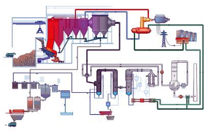 Схема мусоросжигательного завода