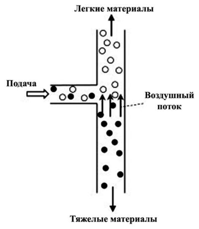 Воздушный сепаратор