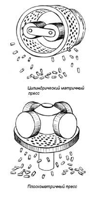 Роторные матричные грануляторы