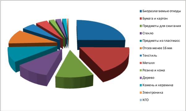 Морфологический состав ТКО