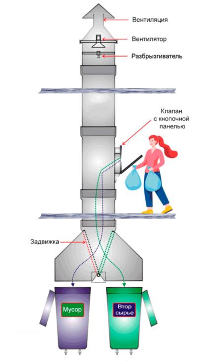 Мусоропровод для раздельного сбора мусора